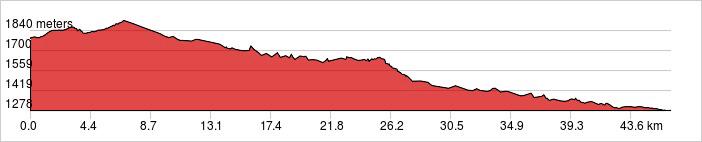 Day 2 - Marrakech - Kasbah Telouet - Kasbah Ait Benhaddou Ride 47km. +413m / -924m.