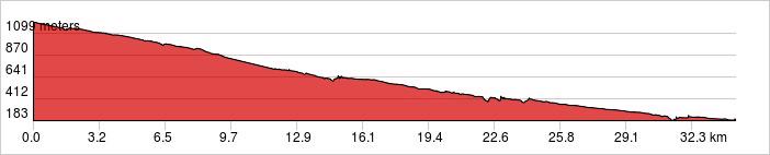 Day 2 - Batur Volcano Ride 35km. +233m / -1,249m.