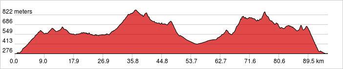Day 2 - Trebinje- Ljubinje - Trebinje Ride 65km. +300m / -150m.