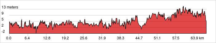 Day 1 - Petchaburi - Hua Hin Ride 68km. +194m / -194m.