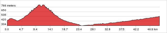 Day 2 - Yablanitsa - Ribaritsa Village Ride 50km. +700m / -600m.