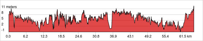 Day 2 - Hue - Lang Co Ride 65km. +190m / -194m.