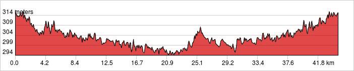 Day 1 - Chiang Mai Ride 30-50km. +203m / -203m.