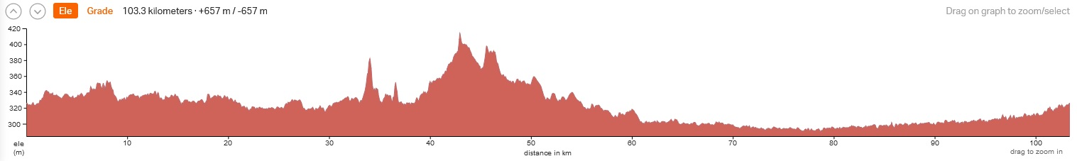 Day 2 - Friday - Warm Up Day Ride 60-90km. +400m.