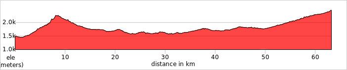 Day 2 - Kathmandu – Daman Ride 63km. +2,337m / -1,381m.