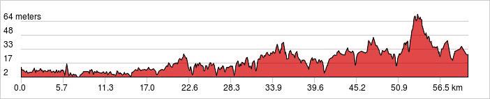 Day 1 - Cochin - Paniyeli Poru Ride 62km. +420m / -410m.