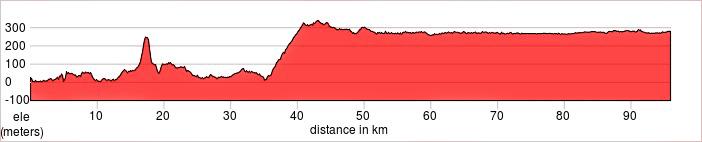 Day 2 - Dubrovnik, Croatia - Trebinje, Bosnia & Herzegovina Ride 96km. +1,217m / -961m.