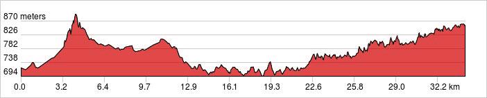 Day 2 - Guiyang - Kaili - Xijiang Ride 36km. +609m / -473m.