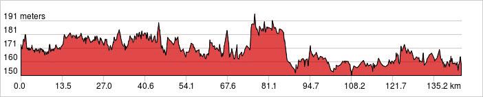 Day 2 - Vientiane- Paksan Ride 83km. +229m.
