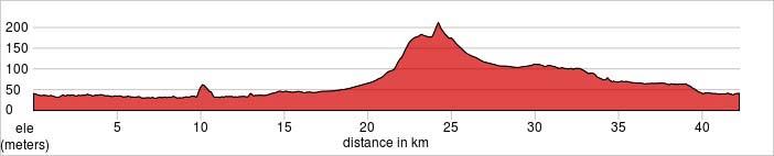 Day 1 - Bangkok - Kanchanaburi Ride 40km. +279m / -279m.