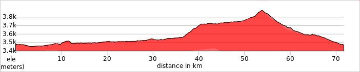 Day 4 - Xindu Qiao – Bamei Ride 72km. +628m / -634m.