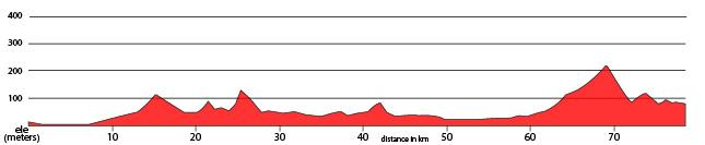 Day 2 - Fukuoka - Dazaifu - Hita Ride 79km. +943m.
