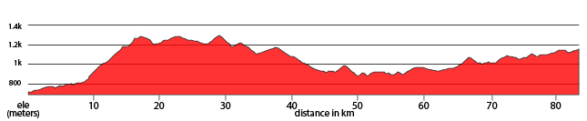 Day 2 - Marrakesh to Oued N'fiss Ride 83km. +1,503m / -1,068m.