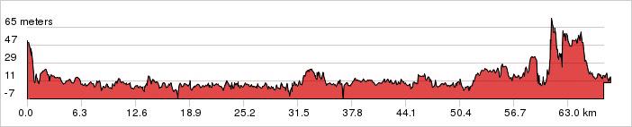 Day 2 - Kanazawa – Togi Ride 68km. +441m / -479m.