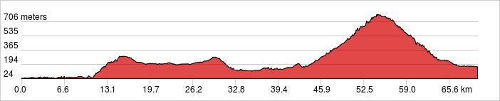 Day 2 - Hanoi - Mai Chau - Phu Luong Ride 70km. +1,296m / -1,162m.