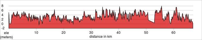 Day 2 - Ho Chi Minh - Tra Vinh Ride 65km. +249m / -254m.
