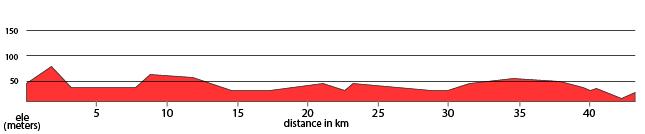 Day 2 - Thodupuzha - Paniyeli Poru Ride 45km. +519m / -536m.
