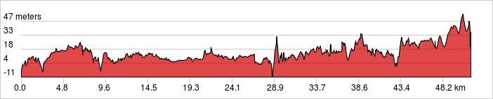 Day 2 - Negombo - Dambulla Ride 54km. +402m / -364m.
