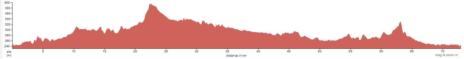 Day 1 - Arrival Loei - Loei Loop Ride 73-119km. +531m / -531m.