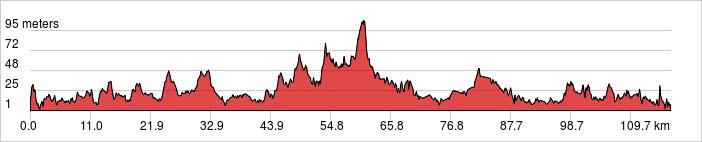 Day 2 - Krabi - Pak Meng Ride 114km. +727m.