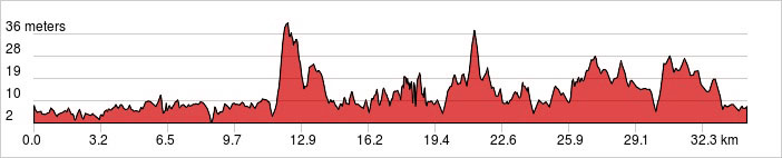 Day 2 - Hue's Tombs Ride 30km. +179m / -179m.